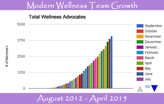 doTERRA Modern Wellness Team Growth
