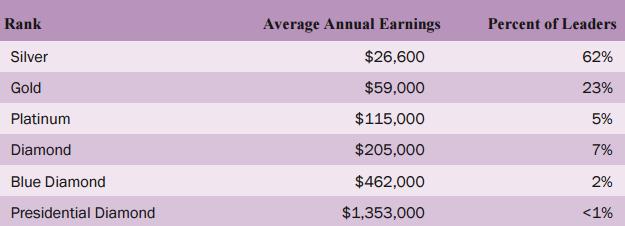 2015-doTERRA-Earnings